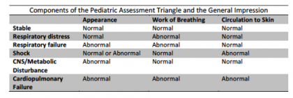 Components of the Pediatric Assessment Triangle and the General Impression.png
