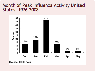 flu graph.png